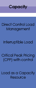 Capacity Button