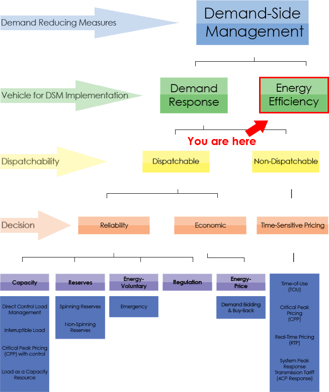 Thumbnail 3 - Energy Efficiency
