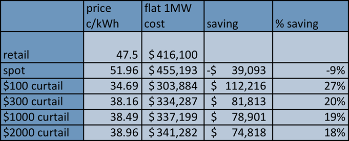2016-03-07-table3-curtailmentsavings